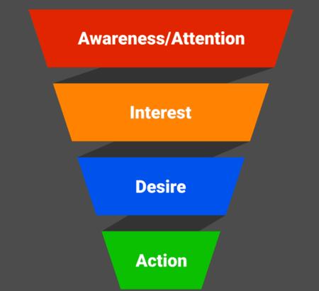 Marketing funnel diagram