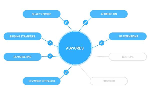 seo-topic-cluster
